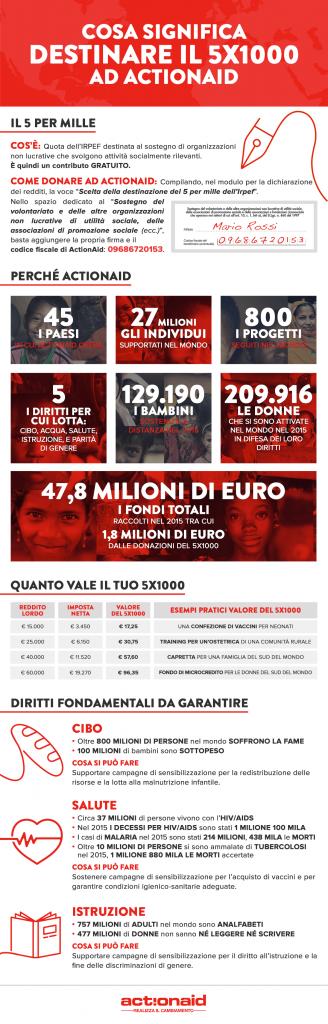 20170503_actionaid_5per1000_infografica (1)